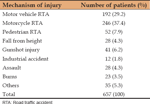 Table 1: Etiology of injury and percentage proportion