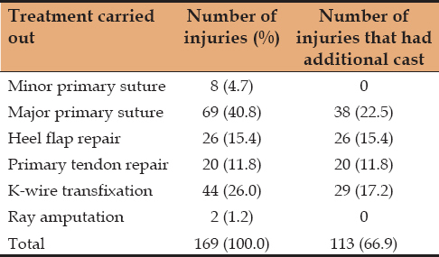 Table 4: The treatment procedures carried out